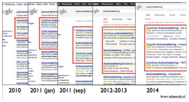 google ads over time